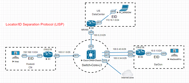 Mô hình lab LISP
