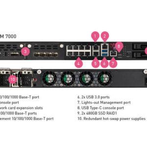 Thiết bị bảo mật Check Point Quantum 7000 Security Gateway (Chi tiết)